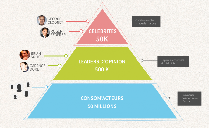 Influencer Engagement Pyramid